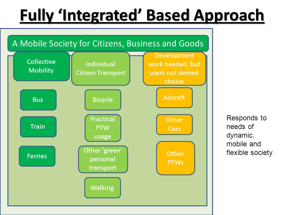 Fully 'Integrated' Based Approach Collective Mobility Bus Train Bicycle Walking Individual Citizen Transport Development work needed, but users not denied choice Aircraft Ferries Other Cars Other PTWs Practical PTW usage Other 'green' personal transport Responds to needs of dynamic, mobile and flexible society A Mobile Society for Citizens, Business and Goods