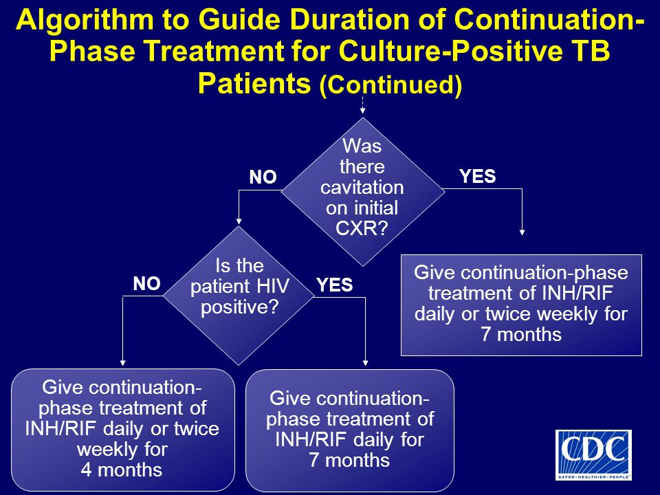 Give continuation-phase treatment of INH/RIF daily or twice weekly for 7 months Give continuation- phase treatment of INH/RIF daily or twice weekly for 4 months NO YES Was there cavitation on initial CXR.