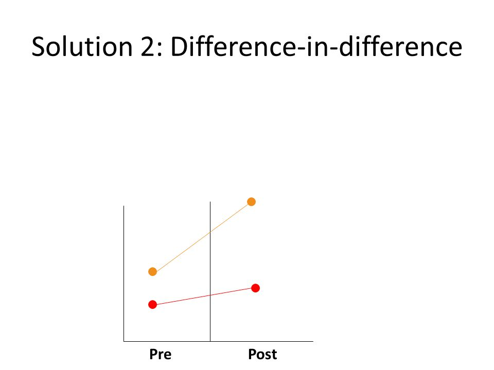 Solution 2: Difference-in-difference PrePost