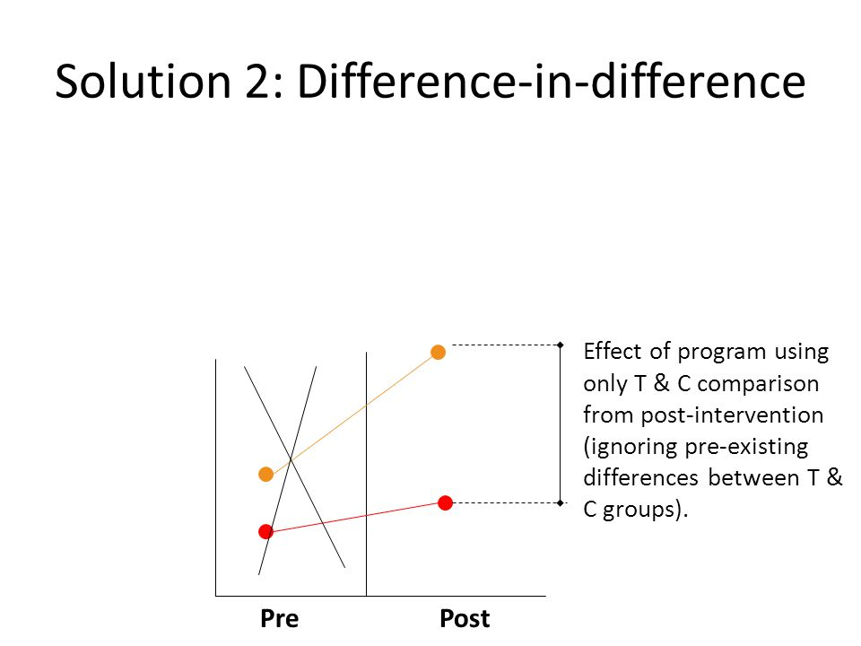 Solution 2: Difference-in-difference Effect of program using only T & C comparison from post-intervention (ignoring pre-existing differences between T & C groups).