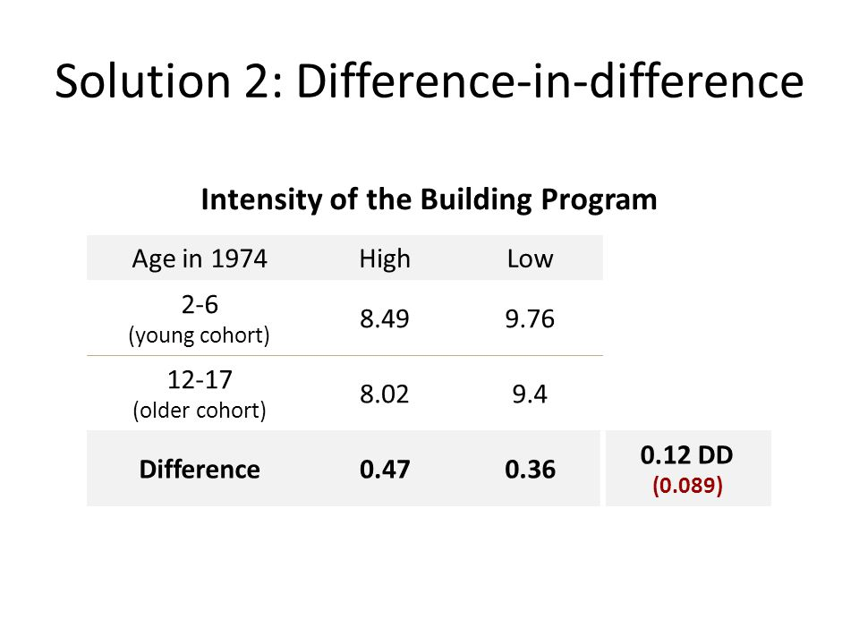 Solution 2: Difference-in-difference Intensity of the Building Program Age in 1974HighLow 2-6 (young cohort) 8.499.76 12-17 (older cohort) 8.029.4 Difference0.470.36 0.12 DD (0.089)