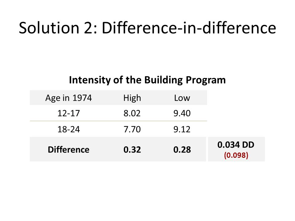 Solution 2: Difference-in-difference Intensity of the Building Program Age in 1974HighLow 12-178.029.40 18-247.709.12 Difference0.320.28 0.034 DD (0.098)
