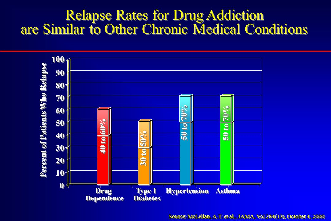 Relapse Rates for Drug Addiction are Similar to Other Chronic Medical Conditions Relapse Rates for Drug Addiction are Similar to Other Chronic Medical