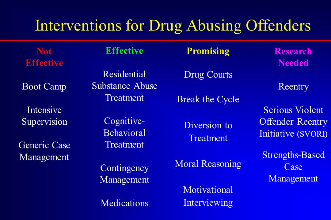 Effective Residential Substance Abuse Treatment Cognitive- Behavioral Treatment Contingency Management Medications Not Effective Boot Camp Intensive Supervision Generic Case Management Promising Drug Courts Break the Cycle Diversion to Treatment Moral Reasoning Motivational Interviewing Research Needed Reentry Serious Violent Offender Reentry Initiative (SVORI) Strengths-Based Case Management Interventions for Drug Abusing Offenders