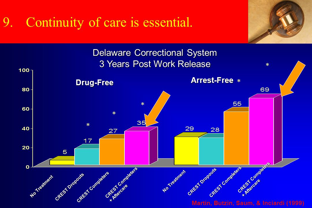 Aftercare Matters No Treatment CREST Dropouts CREST Completers CREST Completers + Aftercare * * * * * Drug-Free Arrest-Free No Treatment CREST Dropouts CREST Completers CREST Completers + Aftercare Martin, Butzin, Saum, & Inciardi (1999) Delaware Correctional System 3 Years Post Work Release 9.