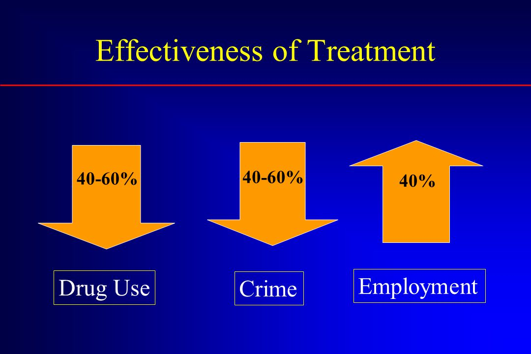 Effectiveness of Treatment 40-60% Drug Use Crime Employment 40-60% 40%