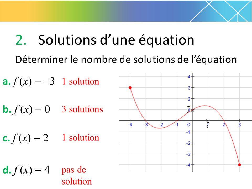 2.Solutions d'une équation Déterminer le nombre de solutions de l'équation a. f (x) = –3 b. f (x) = 0 c. f (x) = 2 d. f (x) = 4 1 solution 3 solutions