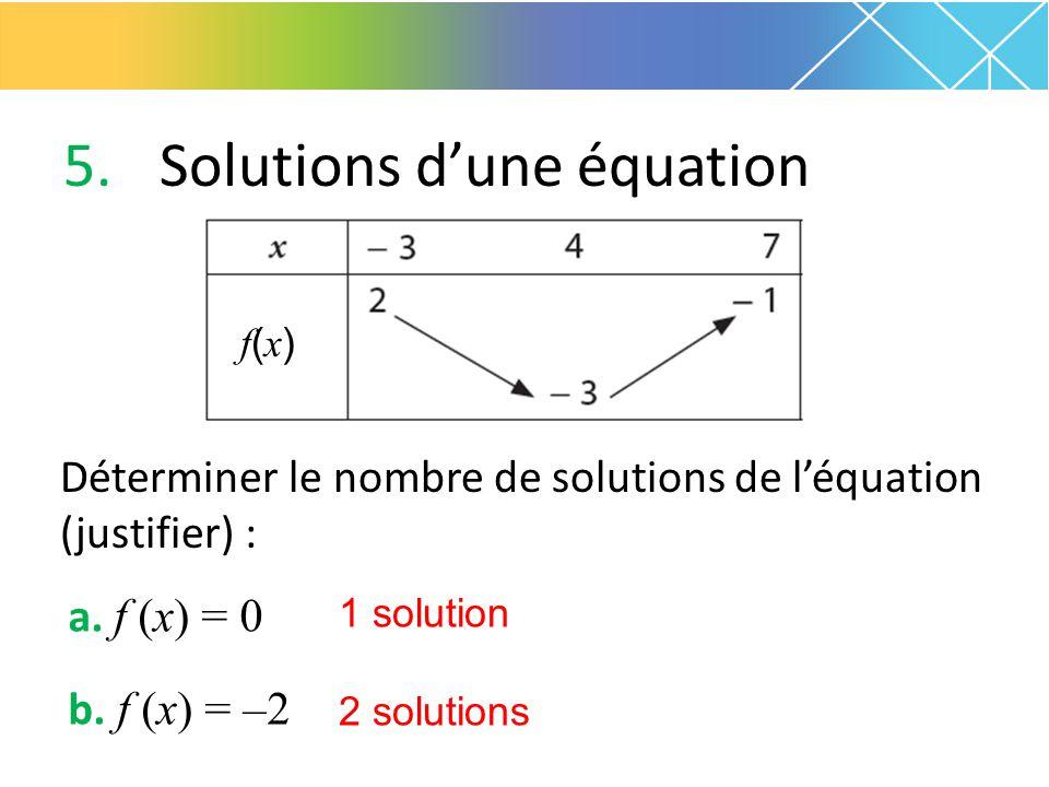 5.Solutions d'une équation Déterminer le nombre de solutions de l'équation (justifier) : a. f (x) = 0 b. f (x) = –2 f(x)f(x) 1 solution 2 solutions