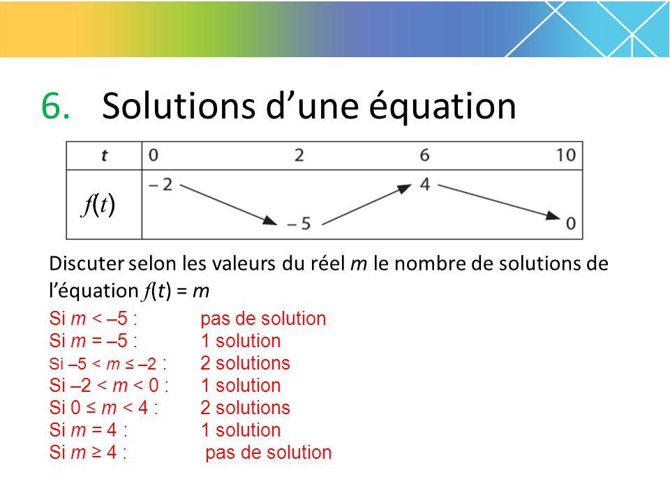 6.Solutions d'une équation Discuter selon les valeurs du réel m le nombre de solutions de l'équation f (t) = m f(t)f(t) Si m < –5 : Si m = –5 : Si –5
