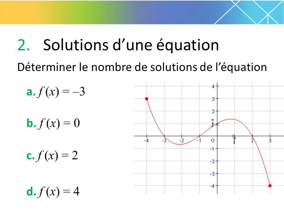 2.Solutions d'une équation Déterminer le nombre de solutions de l'équation a. f (x) = –3 b. f (x) = 0 c. f (x) = 2 d. f (x) = 4