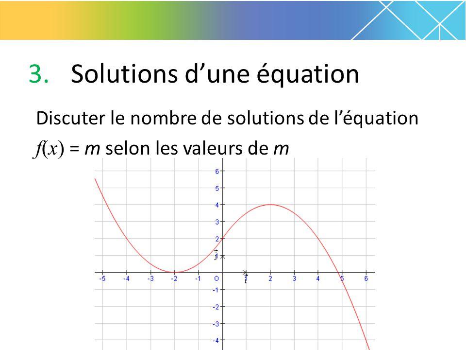 3.Solutions d'une équation Discuter le nombre de solutions de l'équation f(x) = m selon les valeurs de m