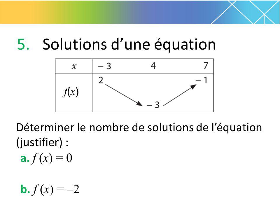5.Solutions d'une équation Déterminer le nombre de solutions de l'équation (justifier) : a. f (x) = 0 b. f (x) = –2 f(x)f(x)