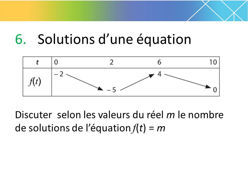 6.Solutions d'une équation Discuter selon les valeurs du réel m le nombre de solutions de l'équation f (t) = m f(t)f(t)
