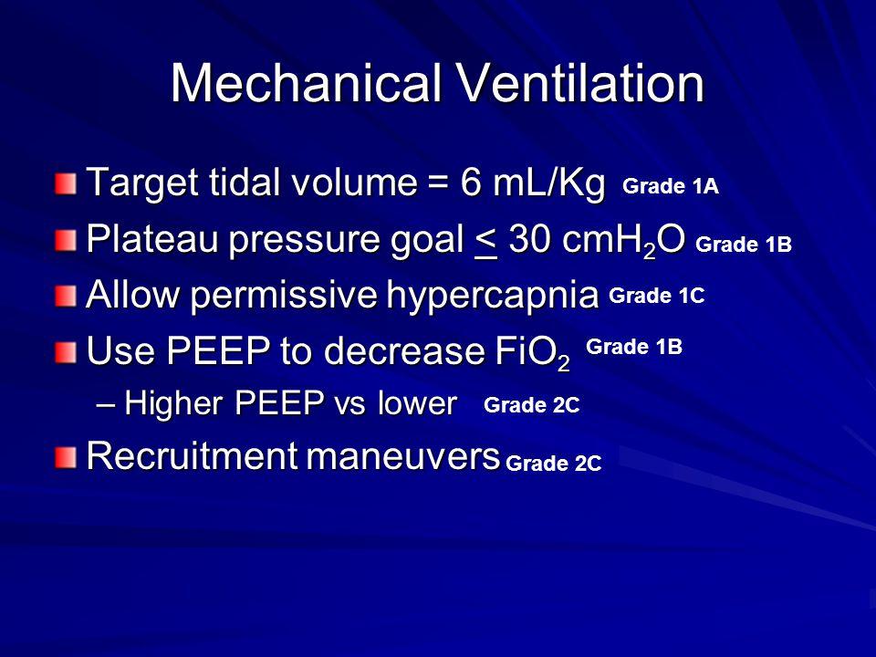 Mechanical Ventilation Target tidal volume = 6 mL/Kg Plateau pressure goal < 30 cmH 2 O Allow permissive hypercapnia Use PEEP to decrease FiO 2 –Highe