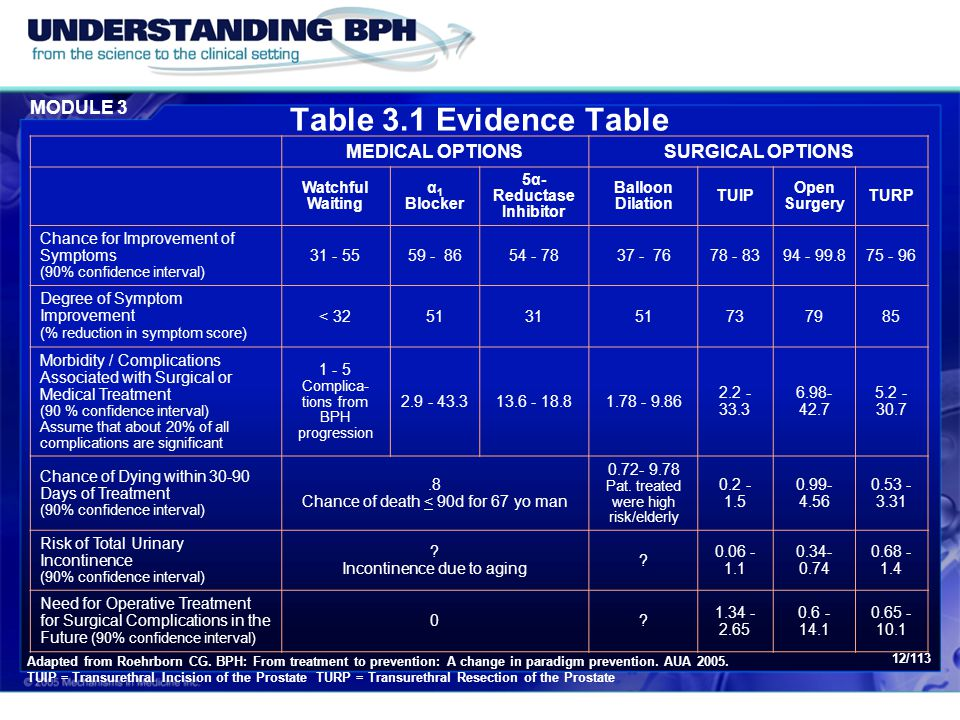 MODULE 3 12/113 Table 3.1 Evidence Table MEDICAL OPTIONSSURGICAL OPTIONS Watchful Waiting α 1 Blocker 5α- Reductase Inhibitor Balloon Dilation TUIP Op