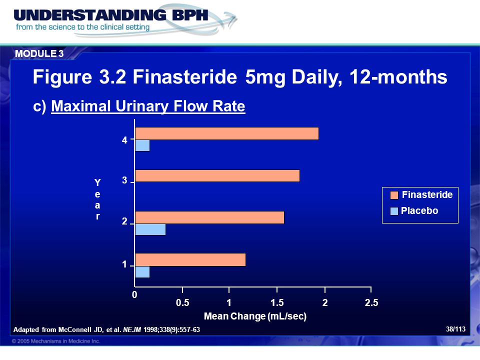 MODULE 3 38/113 0 0.511.522.5 1 2 3 4 YearYear Finasteride Placebo Mean Change (mL/sec) c) Maximal Urinary Flow Rate Adapted from McConnell JD, et al.