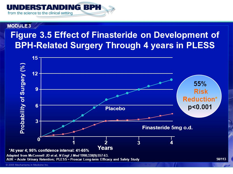 MODULE 3 50/113 Figure 3.5 Effect of Finasteride on Development of BPH-Related Surgery Through 4 years in PLESS Years 15 *At year 4; 95% confidence in