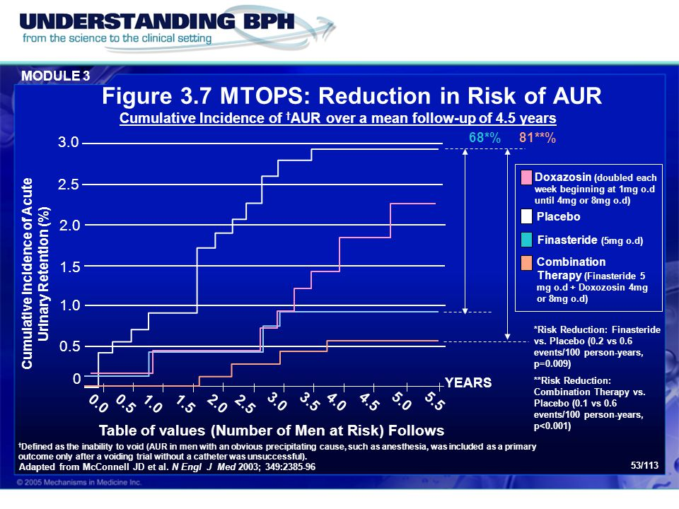 MODULE 3 53/113 Figure 3.7 MTOPS: Reduction in Risk of AUR *Risk Reduction: Finasteride vs. Placebo (0.2 vs 0.6 events/100 person-years, p=0.009) **Ri