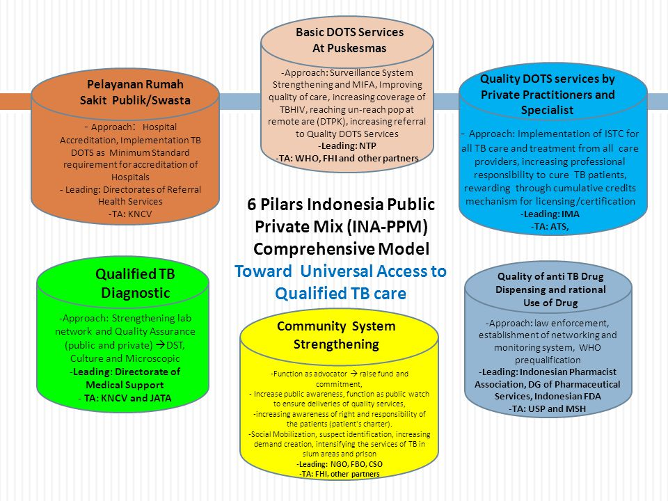 Introduction of liquid culture and LPA and roll out of Xpert MTB/RIF - current status  2 out of 5 certified DST lab applying liquid culture (MGIT 960 and manual MGIT) Microbiology UI, Jakarta (MGIT 960) and NEHCRI Makassar (Manual MGIT)  Expand TB plan: will support MGIT 960 and HAIN for 2 labs BBLK Surabaya (NRL for culture/DST) and Persahabatan Hospital (MDR TB Treatment Centre)  3 Labs already implemented LPA (Hain test) Microbiology UI, Jakarta; NEHCRI Makassar; Soetomo Hospital, Surabaya  GeneXpert: 17 unit GeneXpert machines and 1700 cartidges have been procured.
