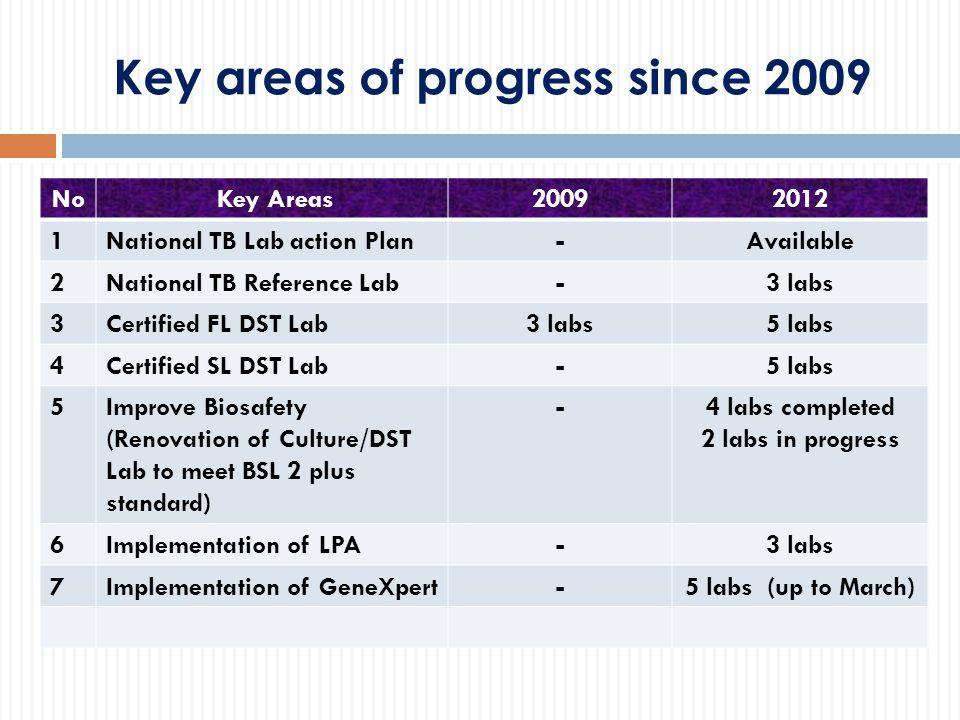 National TB Lab Action Plan, 2011-2014 9