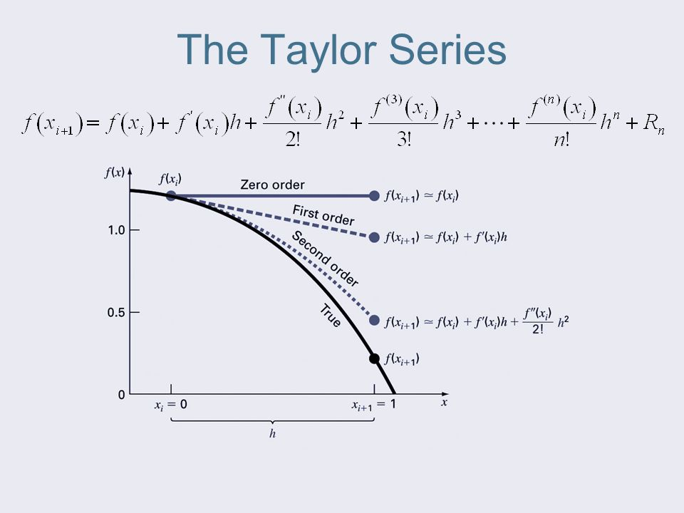 The Taylor Series