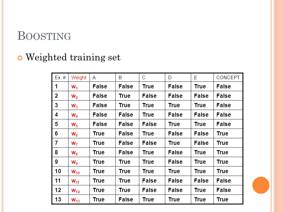 B OOSTING Weighted training set Ex.