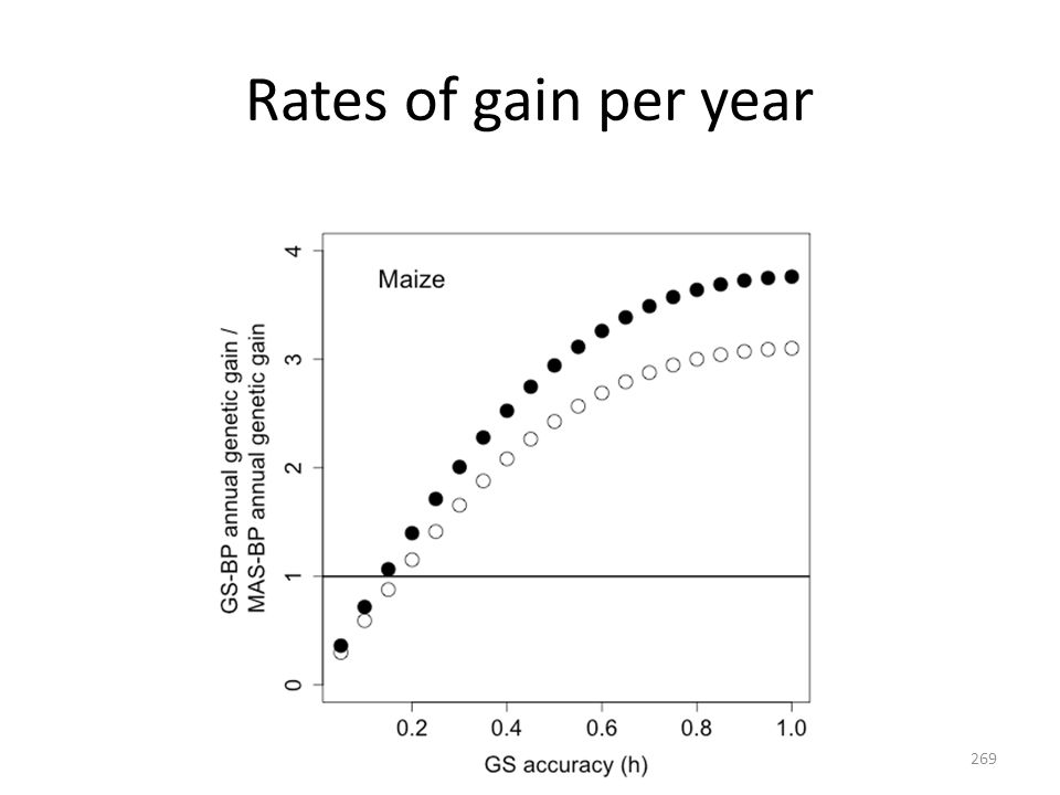 Rates of gain per year 269