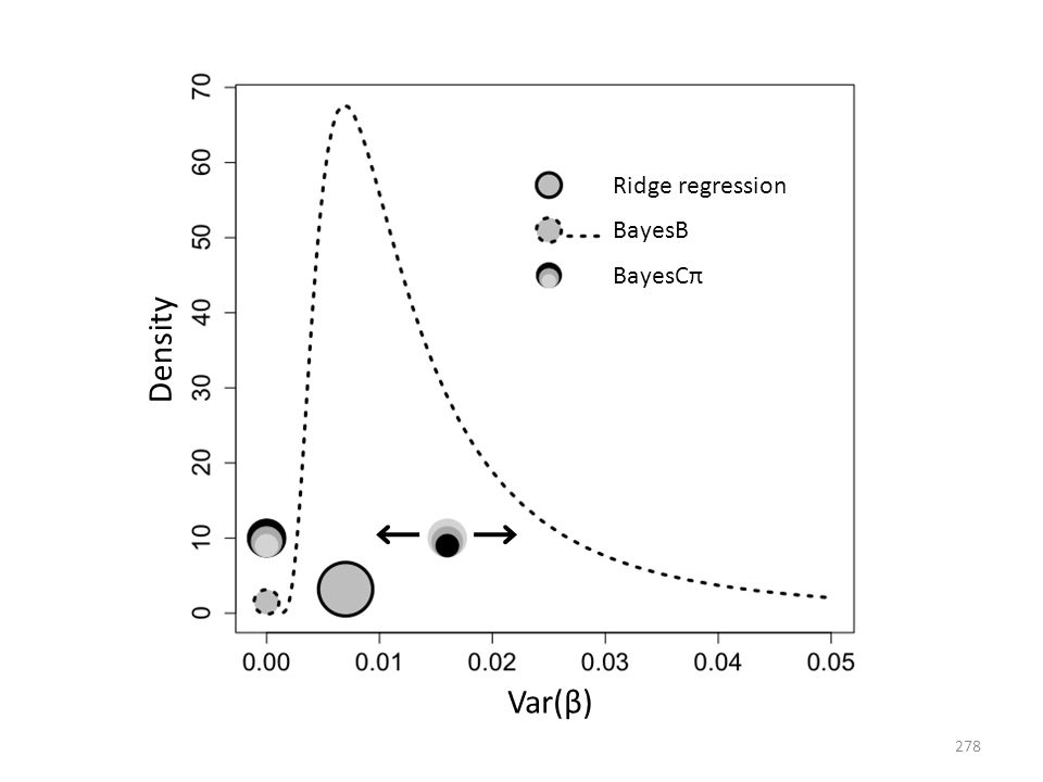Density Var(β) Ridge regression BayesB BayesCπ 278