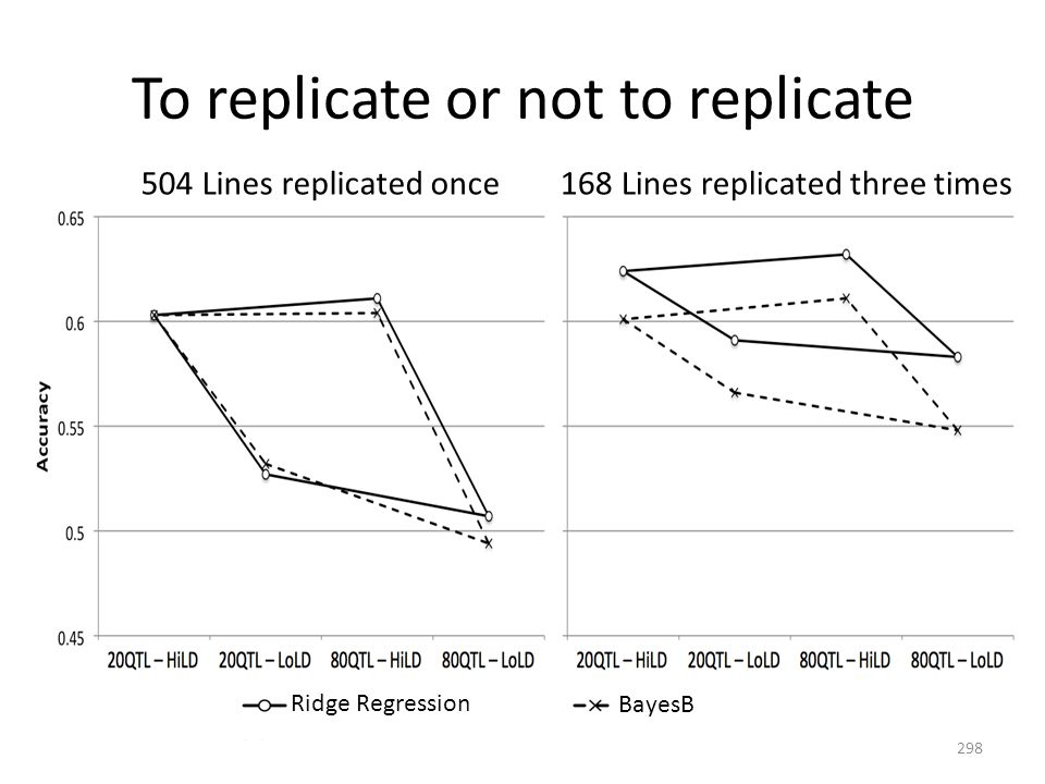 To replicate or not to replicate 504 Lines replicated once168 Lines replicated three times Ridge Regression BayesB 298