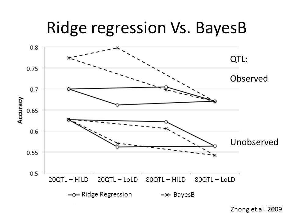Ridge regression Vs. BayesB Zhong et al. 2009 20QTL – HiLD20QTL – LoLD80QTL – HiLD80QTL – LoLD Ridge Regression BayesB Observed Unobserved QTL: 305