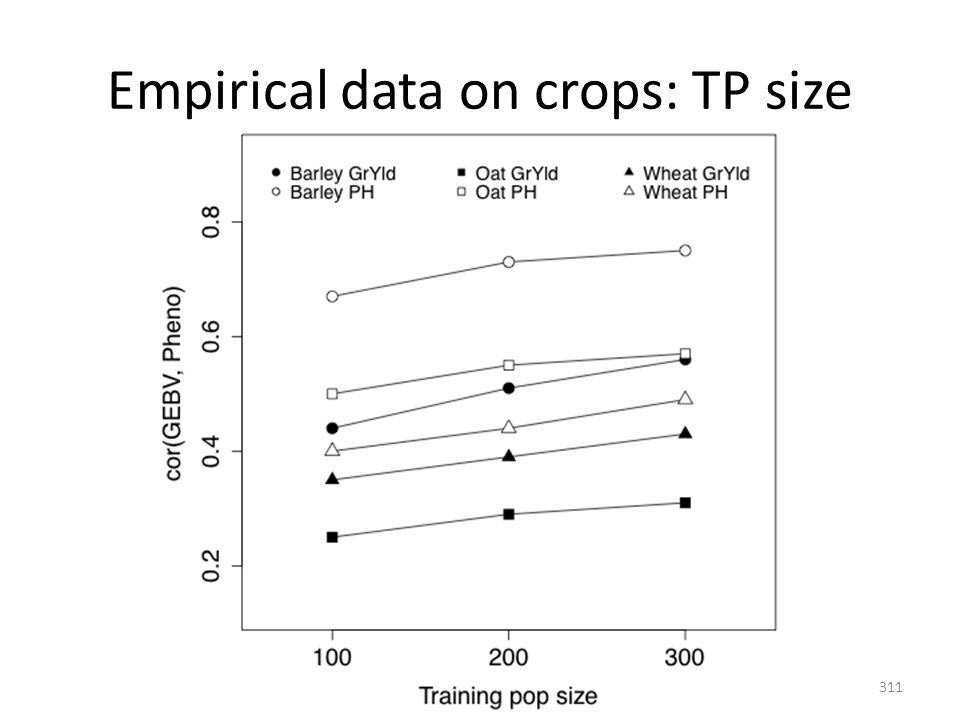 Empirical data on crops: TP size 311