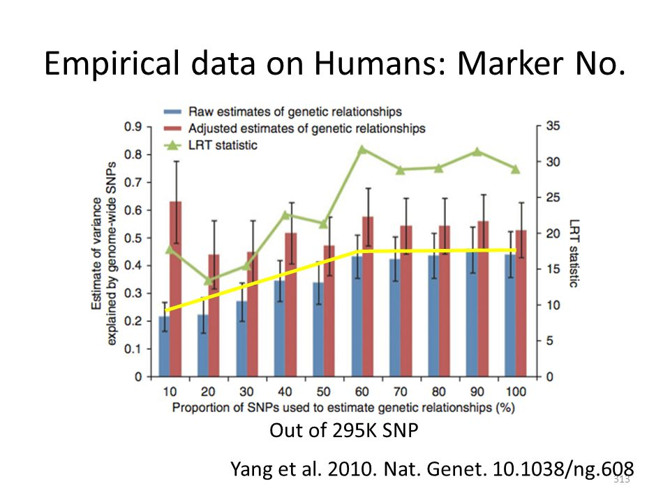 Empirical data on Humans: Marker No. Yang et al. 2010. Nat. Genet. 10.1038/ng.608 Out of 295K SNP 313