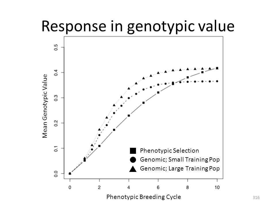 Response in genotypic value Phenotypic Breeding Cycle Mean Genotypic Value Genomic; Small Training Pop Genomic; Large Training Pop Phenotypic Selectio