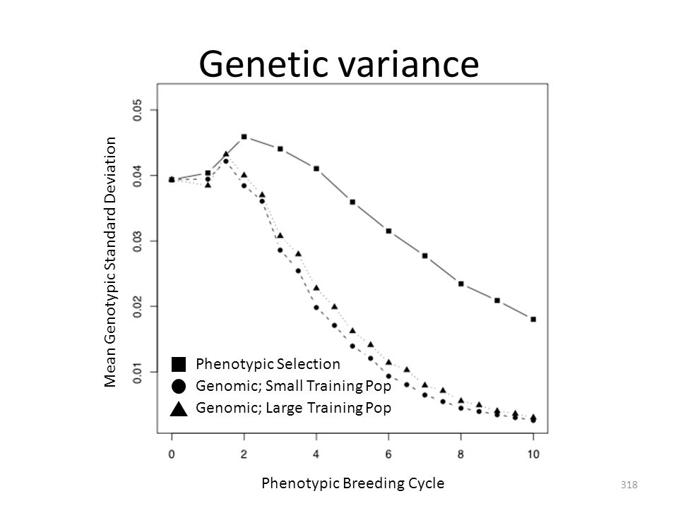 Genetic variance Phenotypic Breeding Cycle Mean Genotypic Standard Deviation Genomic; Small Training Pop Genomic; Large Training Pop Phenotypic Select