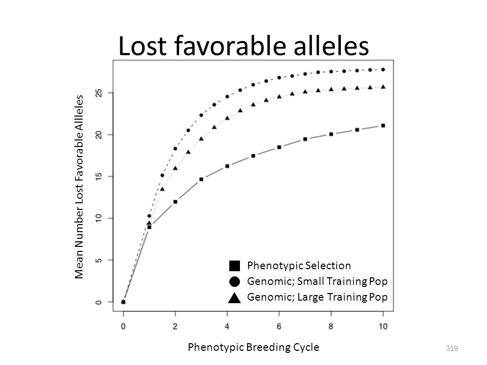 Lost favorable alleles Phenotypic Breeding Cycle Mean Number Lost Favorable Allleles Genomic; Small Training Pop Genomic; Large Training Pop Phenotypi