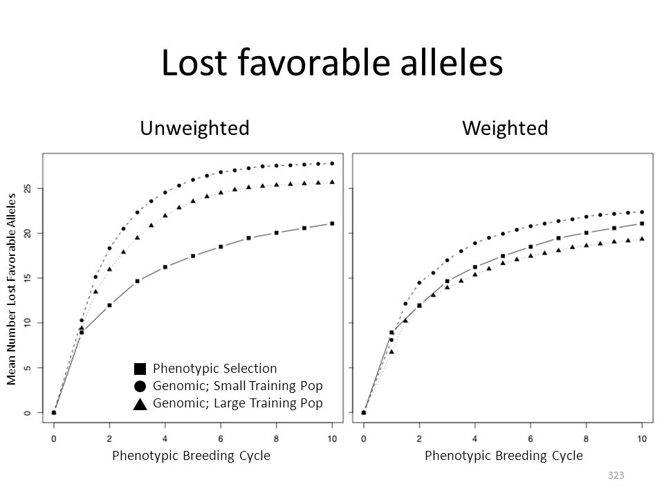 Lost favorable alleles Phenotypic Breeding Cycle Mean Number Lost Favorable Alleles Genomic; Small Training Pop Genomic; Large Training Pop Phenotypic