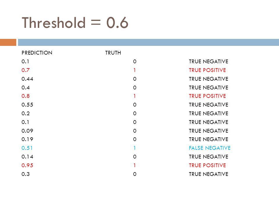 Threshold = 0.6 PREDICTIONTRUTH 0.10TRUE NEGATIVE 0.71TRUE POSITIVE 0.440TRUE NEGATIVE 0.40TRUE NEGATIVE 0.81TRUE POSITIVE 0.550TRUE NEGATIVE 0.20TRUE NEGATIVE 0.10TRUE NEGATIVE 0.090TRUE NEGATIVE 0.190TRUE NEGATIVE 0.511FALSE NEGATIVE 0.140TRUE NEGATIVE 0.951TRUE POSITIVE 0.30TRUE NEGATIVE