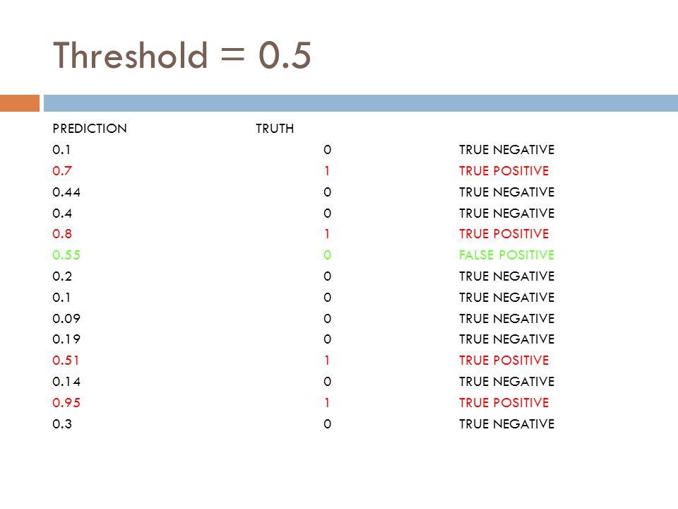 Threshold = 0.5 PREDICTIONTRUTH 0.10TRUE NEGATIVE 0.71TRUE POSITIVE 0.440TRUE NEGATIVE 0.40TRUE NEGATIVE 0.81TRUE POSITIVE 0.550FALSE POSITIVE 0.20TRUE NEGATIVE 0.10TRUE NEGATIVE 0.090TRUE NEGATIVE 0.190TRUE NEGATIVE 0.511TRUE POSITIVE 0.140TRUE NEGATIVE 0.951TRUE POSITIVE 0.30TRUE NEGATIVE