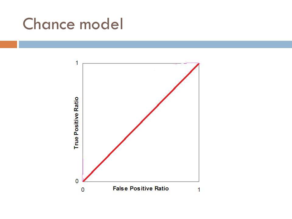 Chance model