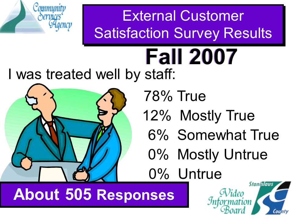 I was treated well by staff: 78% True 12% Mostly True 6% Somewhat True 0% Mostly Untrue 0% Untrue External Customer Satisfaction Survey Results About 505 Responses Fall 2007 About 941 Responses