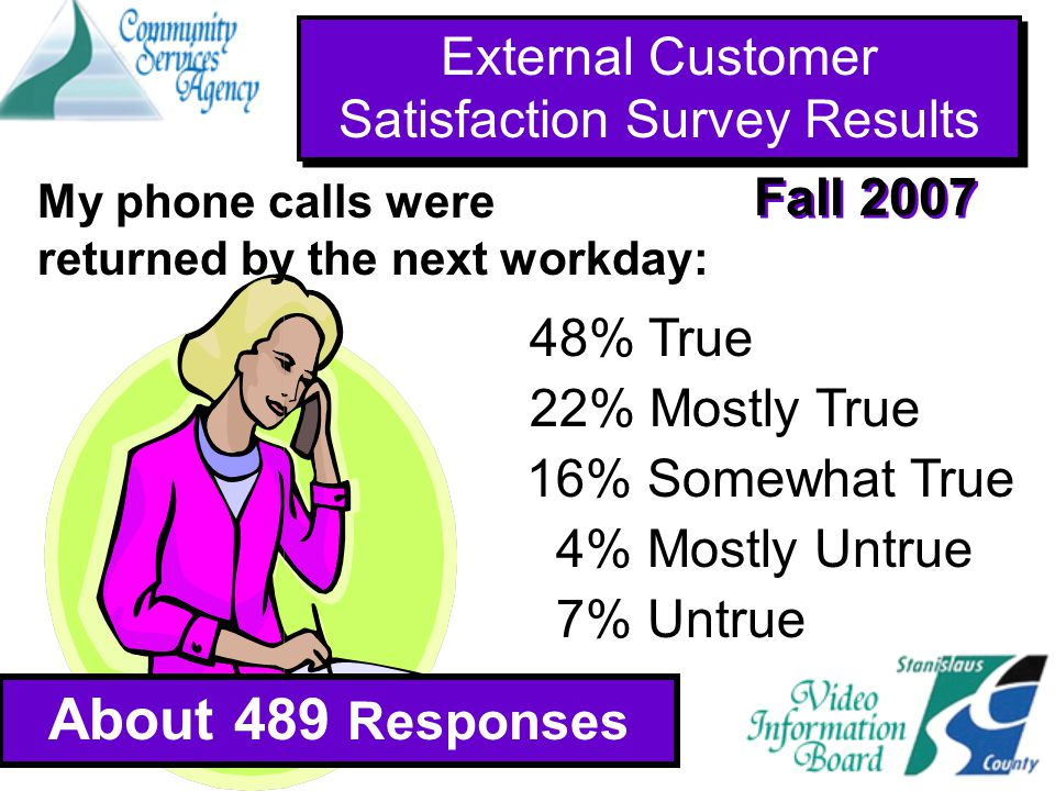 External Customer Satisfaction Survey Results About 489 Responses Fall 2007 About 941 Responses 48% True 22% Mostly True 4% Mostly Untrue 7% Untrue 16