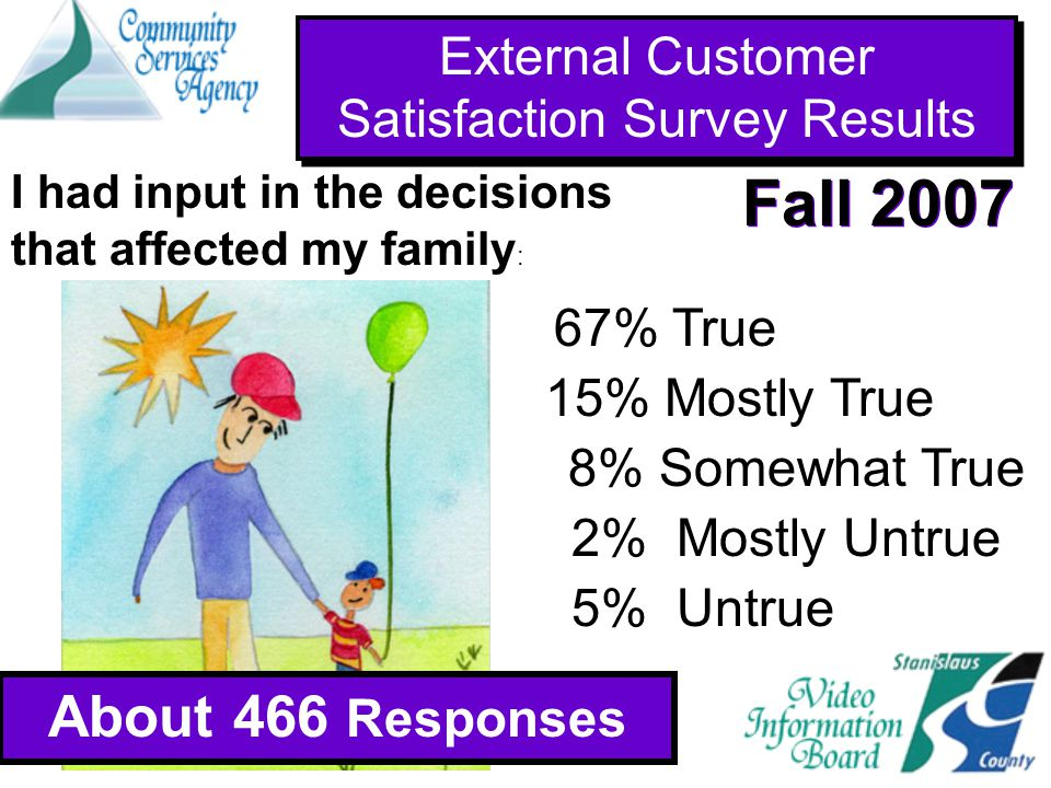 External Customer Satisfaction Survey Results About 466 Responses Fall 2007 About 941 Responses 67% True 15% Mostly True 2% Mostly Untrue 5% Untrue 8% Somewhat True I had input in the decisions that affected my family :
