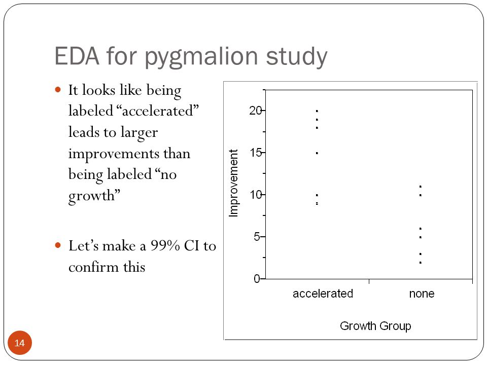 """EDA for pygmalion study It looks like being labeled """"accelerated"""" leads to larger improvements than being labeled """"no growth"""" Let's make a 99% CI to c"""