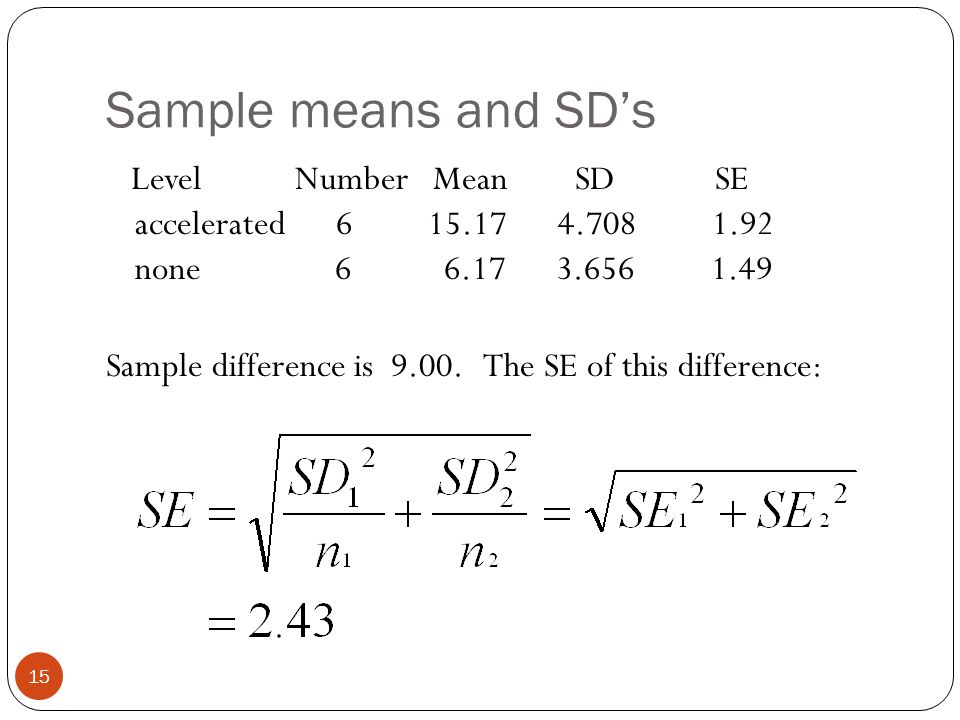 Sample means and SD's Level Number Mean SD SE accelerated 6 15.17 4.708 1.92 none 6 6.17 3.656 1.49 Sample difference is 9.00. The SE of this differen