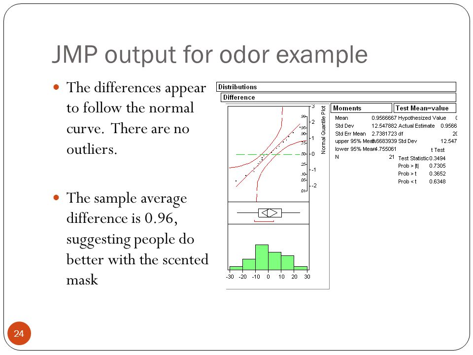 JMP output for odor example The differences appear to follow the normal curve. There are no outliers. The sample average difference is 0.96, suggestin