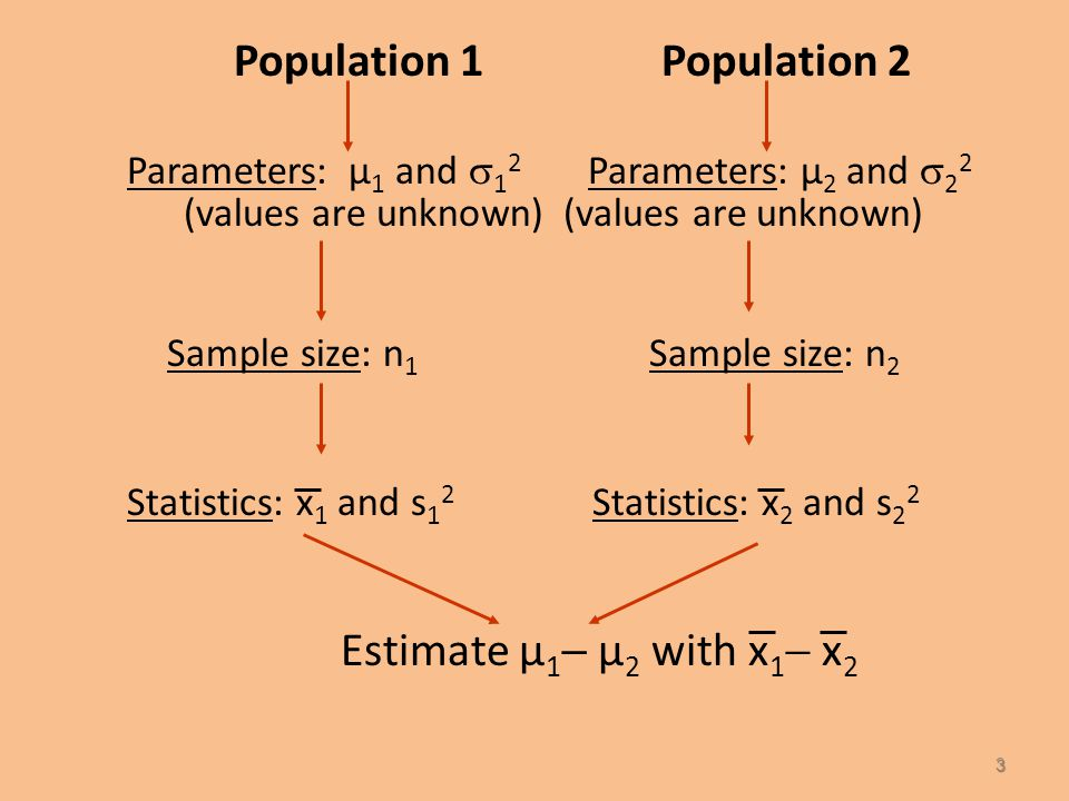 6.2 Confidence Intervals for the Difference between Two Population Means µ 1 - µ 2 : Independent Samples Two random samples are drawn from the two populations of interest.