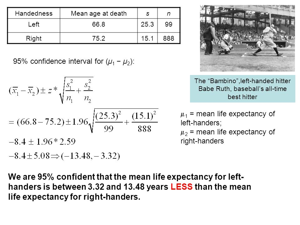We are 95% confident that the mean life expectancy for left- handers is between 3.32 and 13.48 years LESS than the mean life expectancy for right-handers.
