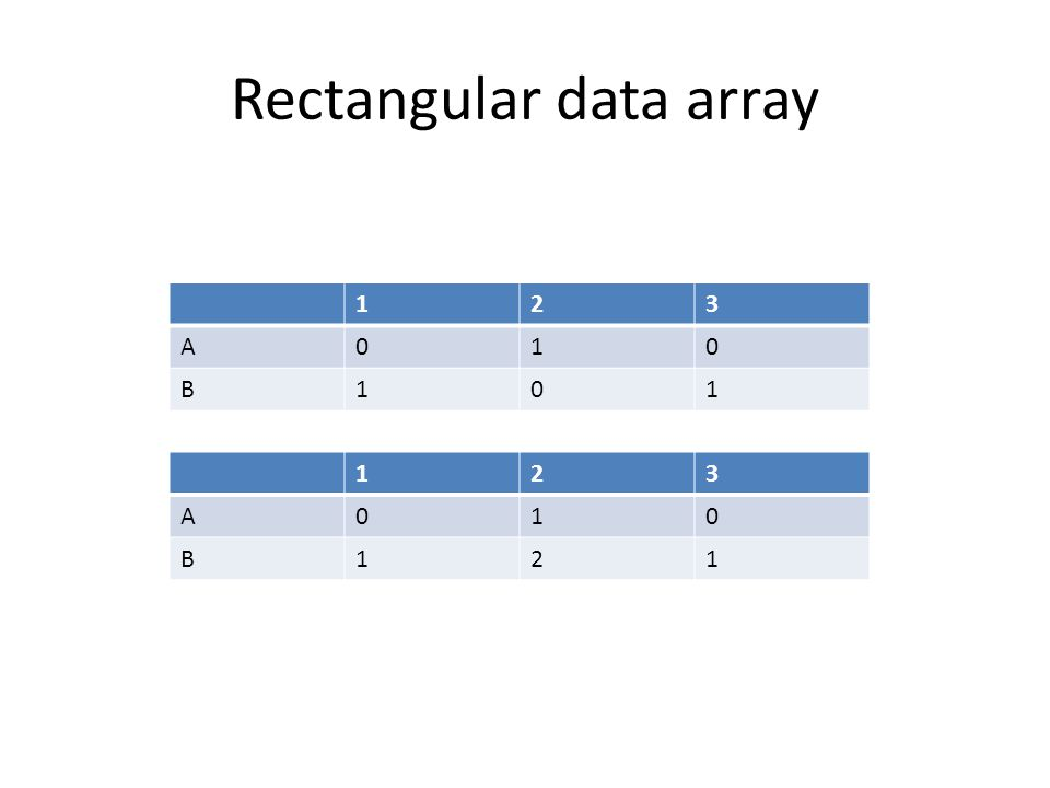 Two-mode to One-mode Data>Affiliations Cross-product(binary data) : multiplies each of A s scores by the corresponding score for B, and then sums across the columns 123 A010 B101 123 1101 2010 3101 AB 101 210 301