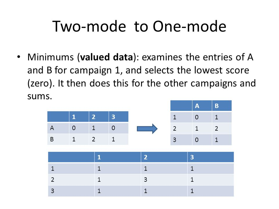 Bipartite The matrix is formed by adding the rows as additional columns, and columns as additional rows.