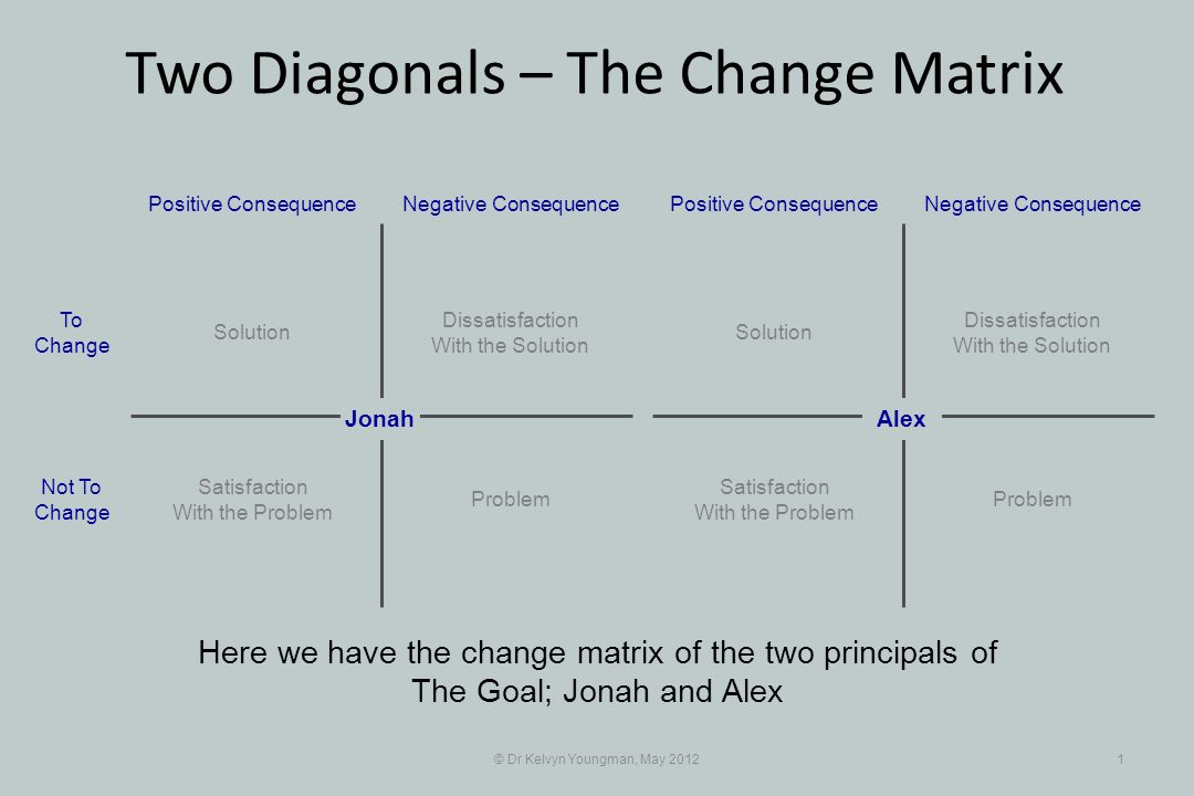 © Dr Kelvyn Youngman, May 20121 Two Diagonals – The Change Matrix Here we have the change matrix of the two principals of The Goal; Jonah and Alex Dissatisfaction With the Solution Positive Consequence Jonah Negative Consequence Solution Problem Satisfaction With the Problem To Change Not To Change Dissatisfaction With the Solution Positive ConsequenceNegative Consequence Solution Problem Satisfaction With the Problem Alex